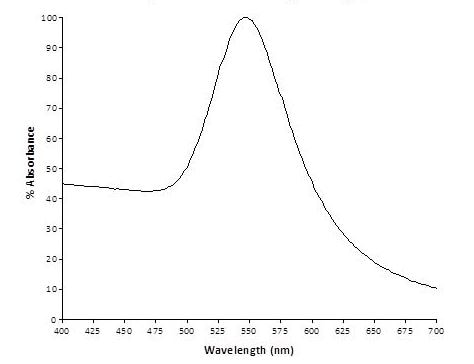 Spectrum - 80nm Gold Nanoparticles (15 OD) (ab269941)