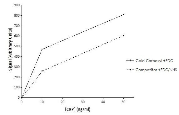 Other - 40nm Gold-Carboxyl Nanoparticles (40OD) (ab269942)