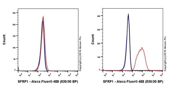 Flow Cytometry - Anti-SFRP1 antibody [EPR23092-253] - BSA and Azide free (ab269949)