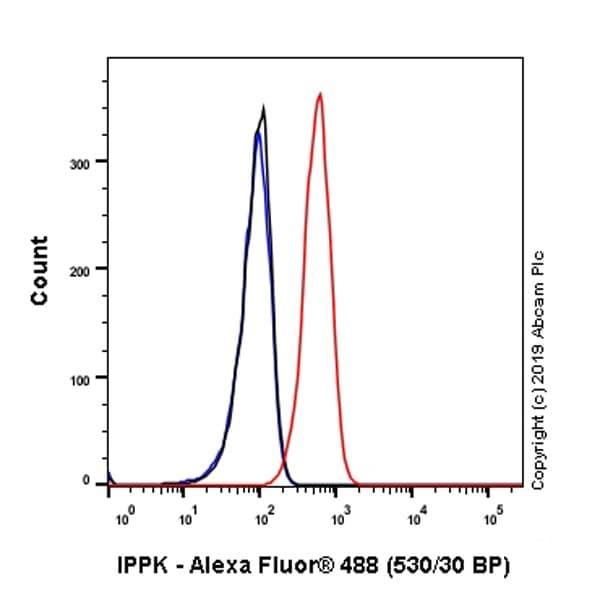 Flow Cytometry - Anti-IPPK/IPK1 antibody [EPR20893-54] - BSA and Azide free (ab269959)