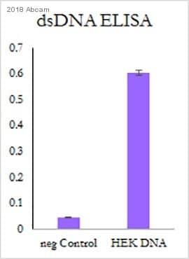 ELISA - Anti-ds DNA antibody [35I9 DNA] (ab27156)