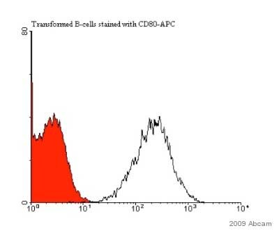 Flow Cytometry - Anti-CD80 antibody [MEM-233] (Allophycocyanin) (ab27554)