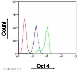Flow Cytometry - Anti-Oct4 antibody (ab27985)
