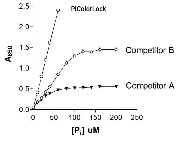PIColorLockTM Linear range competitor graph