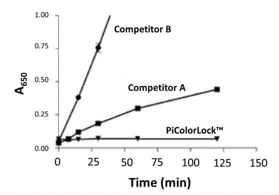 PIColorLockTM background signal competitor graph