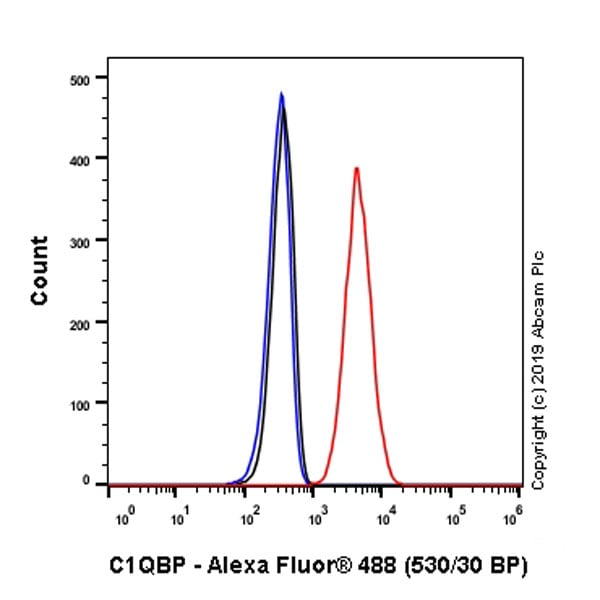 Flow Cytometry - Anti-GC1q R antibody [EPR23238-107] (ab270032)