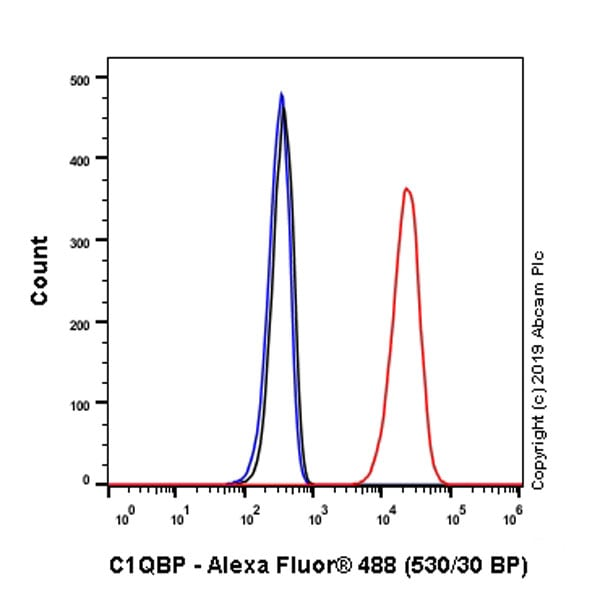 Flow Cytometry (Intracellular) - Anti-GC1q R antibody [EPR23238-6] (ab270033)