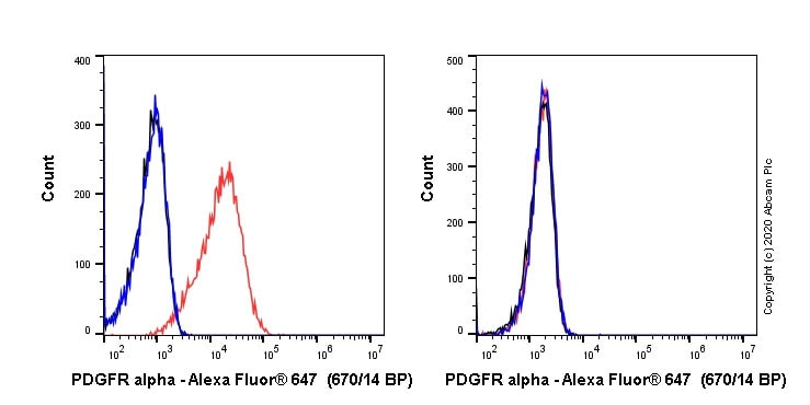 Flow Cytometry - Anti-PDGFR alpha antibody (ab270085)
