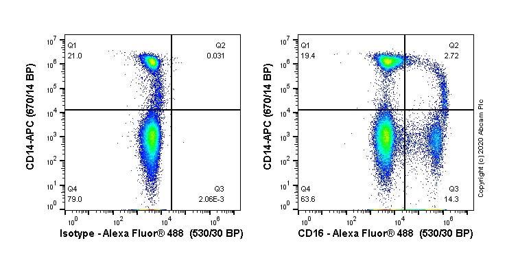 Flow Cytometry - Anti-CD16 antibody [EPR22409-124] (Alexa Fluor® 488) (ab270139)