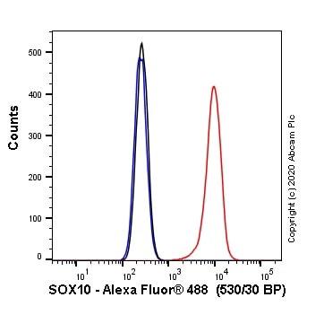 Flow Cytometry - Anti-SOX10 antibody [SP267] (Alexa Fluor® 488) (ab270150)