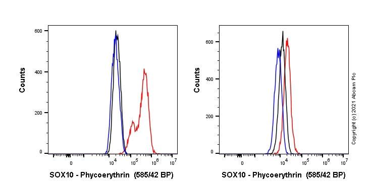 Flow Cytometry (Intracellular) - Anti-SOX10 antibody [SP267] (ab270152)
