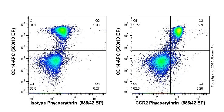 Flow Cytometry - PE Anti-CCR2 antibody [EPR22191] (ab270167)