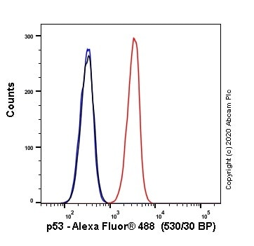 Flow Cytometry - Alexa Fluor® 488 Anti-p53 antibody [SP5] (ab270192)