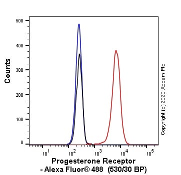 Flow Cytometry - Anti-Progesterone Receptor antibody [SP42] (Alexa Fluor® 488) (ab270197)