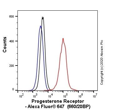 Flow Cytometry - Anti-Progesterone Receptor antibody [SP42] (Alexa Fluor® 647) (ab270198)