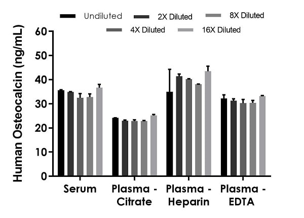 Interpolated concentrations of native Osteocalcin in human serum and plasma samples.
