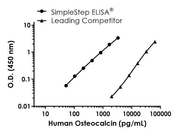 Human Osteocalcin competitor curve comparison
