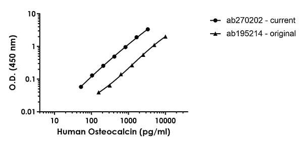 Human osteocalcin standard curve comparison