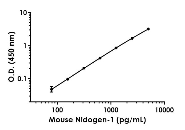 Example of mouse Nidogen-1 standard curve in Sample Diluent NS.