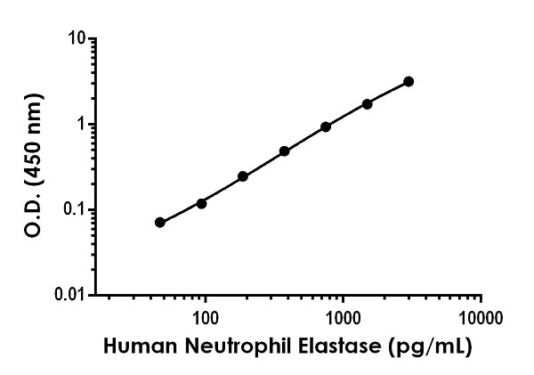 Example of human Neutrophil Elastase standard curve in Sample Diluent 1X Cell Extraction Buffer PTR.