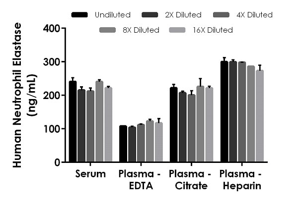 Interpolated concentrations of native Neutrophil Elastase in human serum, plasma (EDTA), plasma (citrate), plasma (heparin).