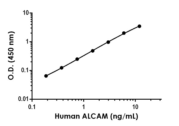 Example of human ALCAM standard curve in Sample Diluent NS.