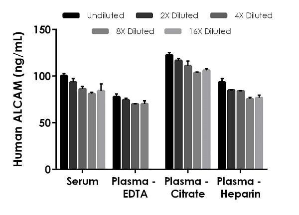 Interpolated concentrations of native ALCAM in human serum, plasma (EDTA), plasma (citrate), plasma (heparin).
