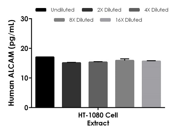 Interpolated concentrations of native ALCAM in human HT-1080 cell extract based on a 250 µg/mL extract load.