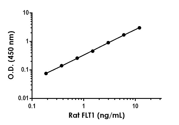 Example of rat FLT1 standard curve in Sample Diluent 50BP.