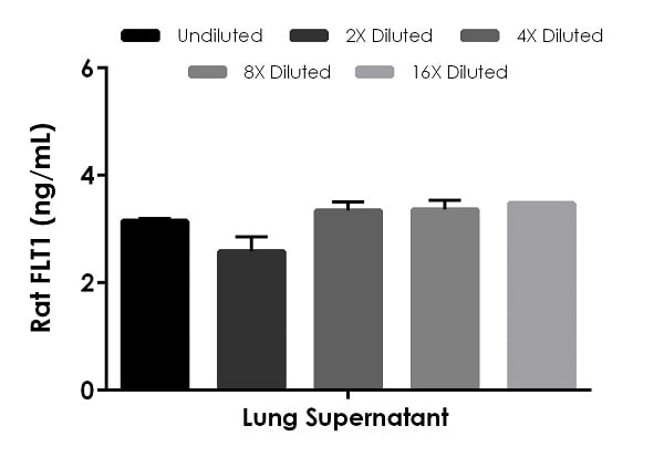 Interpolated concentrations of native FLT1 in rat lung supernatant.
