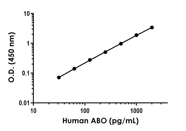 Example of human ABO standard curve in 1X Cell Extraction Buffer PTR.
