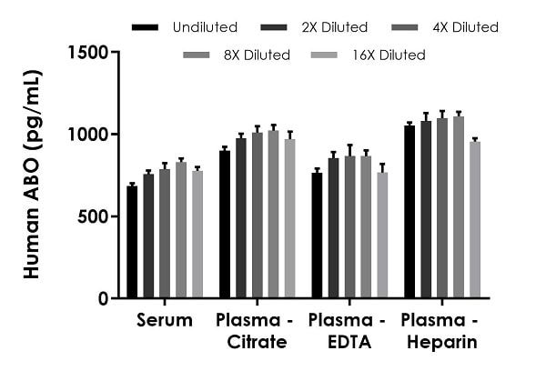 Interpolated concentrations of native ABO in human serum and plasma samples.