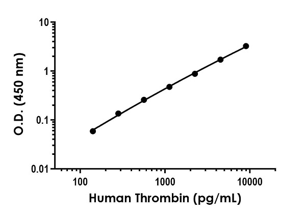 Example of human Thrombin standard curve in Sample Diluent NS +1X Enhancer.