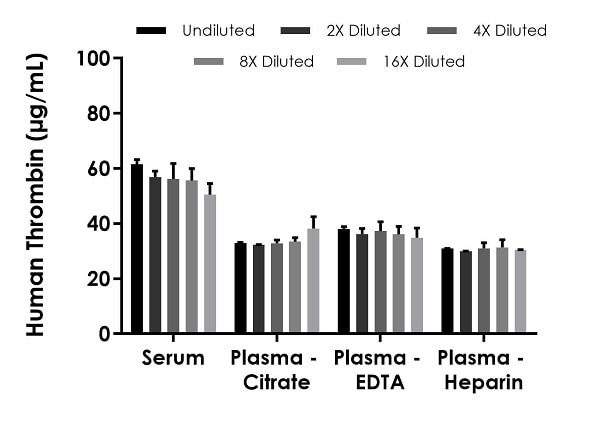 Interpolated concentrations of native Thrombin in human serum and plasma samples.