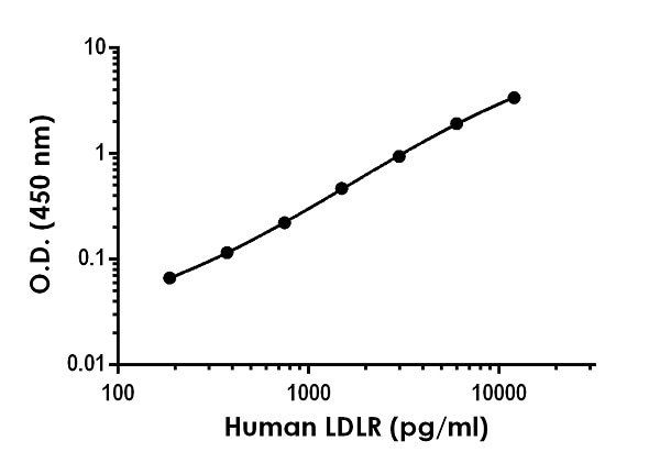 Example of human LDLR standard curve in Sample Diluent NS. as described in Section 10.