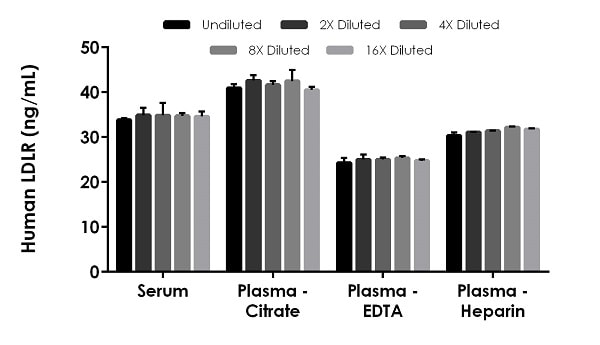 Interpolated concentrations of native LDLR in human serum and plasma samples.