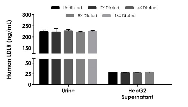 Interpolated concentrations of native LDLR in human urine and cell culture supernatant samples.