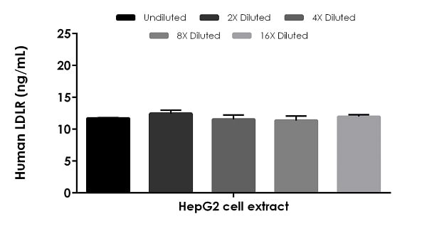 Interpolated concentrations of native LDLR in HepG2 cell extract based on a 200 µg/mL extract load.
