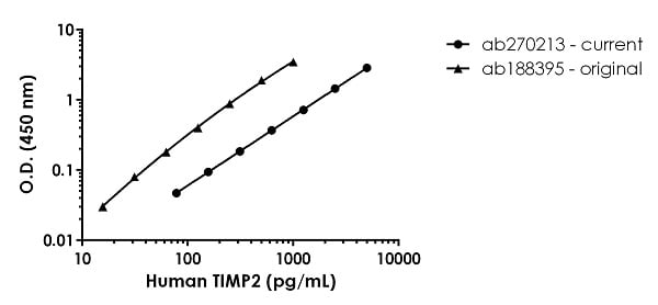 Human TIMP2 standard curve comparison