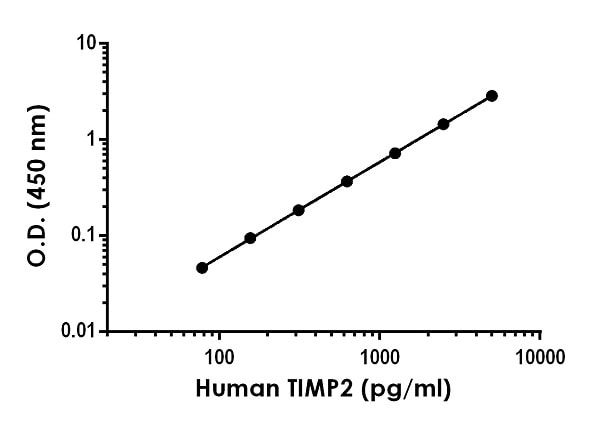 Example of human TIMP2 standard curve in Sample Diluent NS.