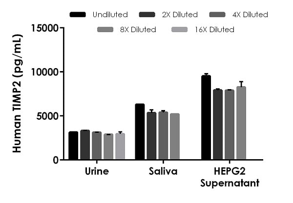Interpolated concentrations of native TIMP2 in human urine and saliva samples.