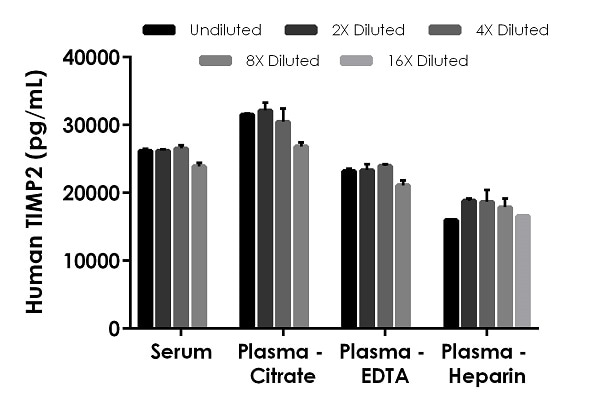 Interpolated concentrations of native TIMP2 in human serum and plasma samples.