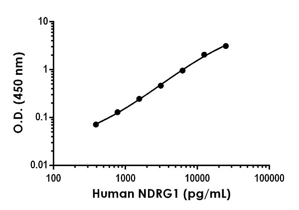 Example of human NDRG1 standard curve in 1X Cell Extraction Buffer PTR.