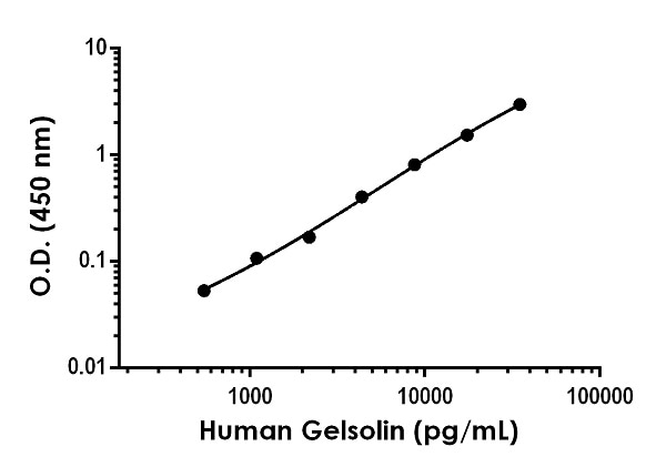 Example of human Gelsolin standard curve in Sample Diluent NS.