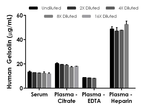 Interpolated concentrations of native Gelsolin in human serum and plasma samples.