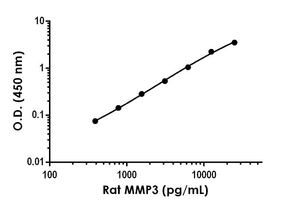 Example of rat MMP3 standard curve in Sample Diluent NS.