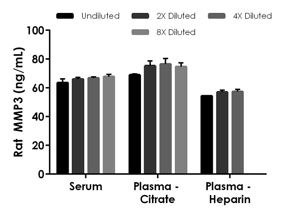 Interpolated concentrations of native MMP3 in rat serum and plasma samples.