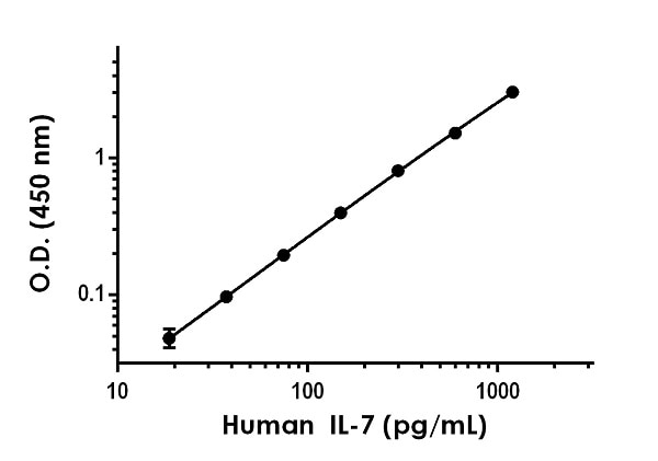 Example of human IL-7 standard curve in Sample Diluent NS.