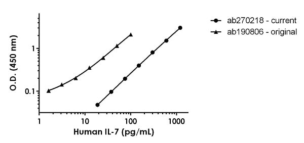 Human IL-7 standard curve comparison
