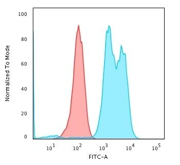 Flow Cytometry - Anti-CD79a antibody [ZL7-4] (ab270256)